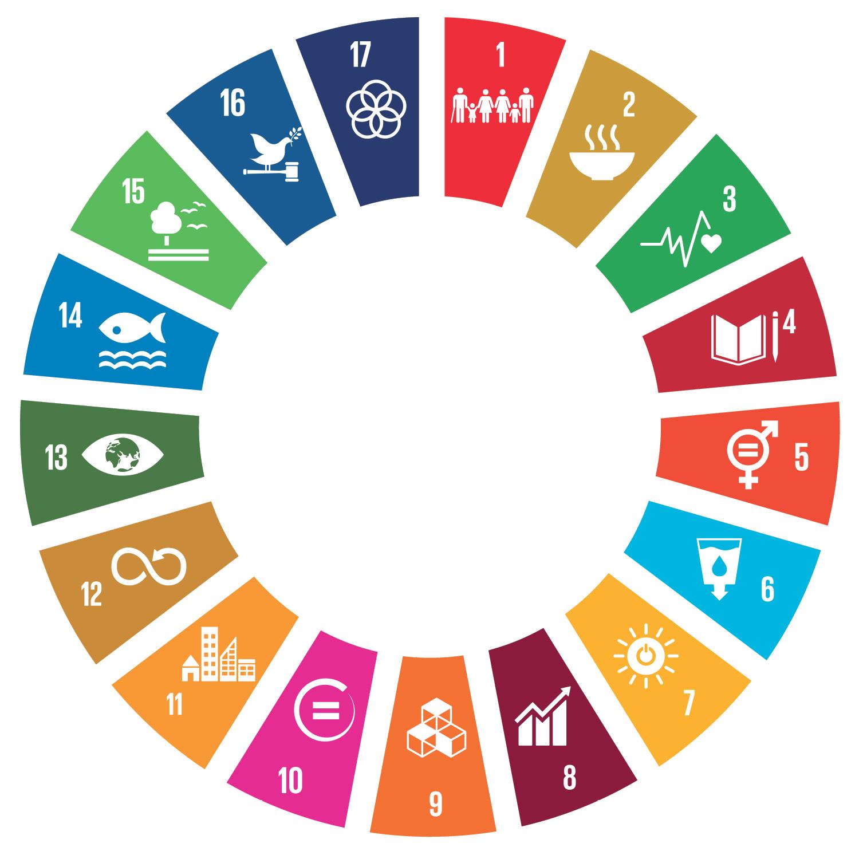 Garapen Iraunkorrerako Helburuak (GIH) 2030 Agenda